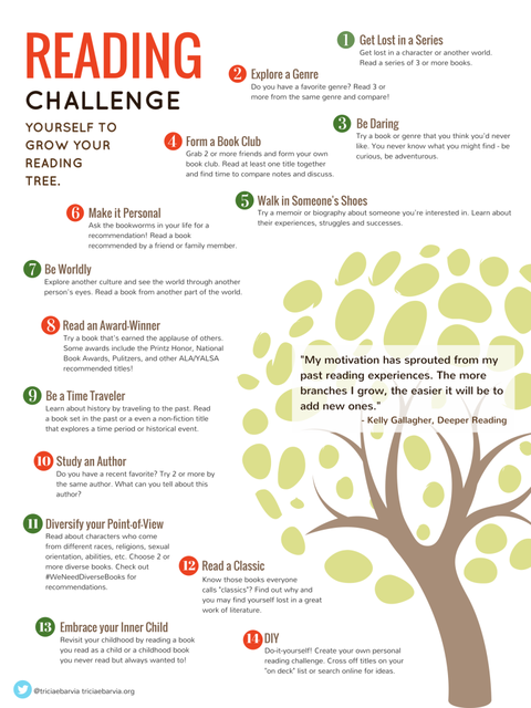 Reading Challenges Visualized | Tricia Ebarvia (12964)
